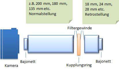 Einsatz des Kupplungsrings