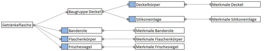 FMEA Systemstruktur